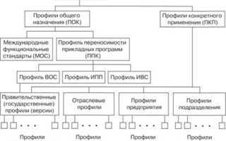 Классификация по видам профиля