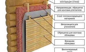 Как утеплить сауну из бревна и дерева (внутри и снаружи)
